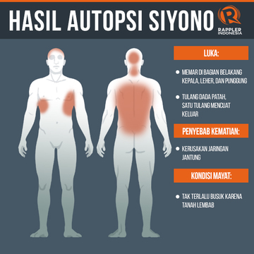 Hasil autopsi mengungkap Siyono meninggal karena kerusakan jaringan jantung. Berbeda dengan klaim dari kepolisian. — Rappler.com