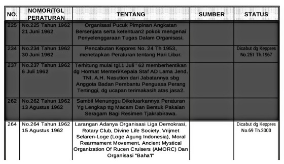 Screenshot dari Katalog Perpres-Keppres-Inpres dari Tahun ... - Kementerian Dalam Negeri. (kemendagri.go.id)