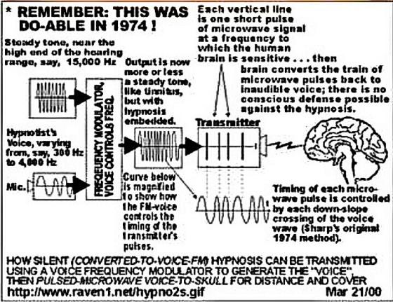 Proses serangan pada otak oleh gelombang berfrekuensi rendah, yang pernah diuji-coba dan berhasil di tahun 1974.