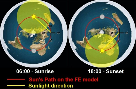 Model sinar mataharinya Flat Earth.