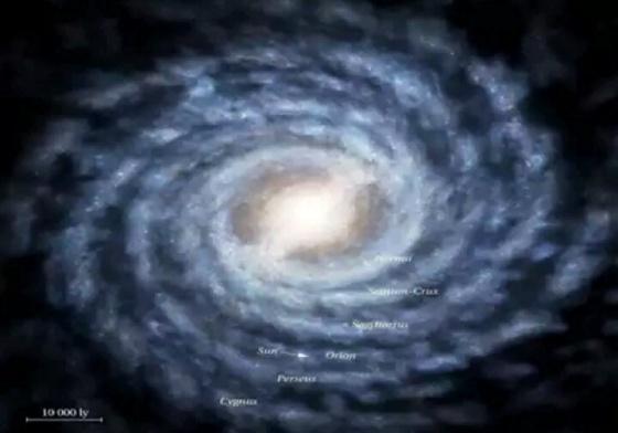 Matahari dan bumi kita berada pada salah satu lengan dari Galaksi Bimasakti yang berbentuk spiral seperti diatas (tanda panah ). Matahari beredar mengelilingi pusat Galaksi Bimasakti untuk satu kali putaran memerlukan waktu kurang lebih 200 juta tahun. Didalam Galaksi Bimasakti ini terdapat kurang lebih 200 milyar bintang yang setara bahkan lebih besar dari matahari.